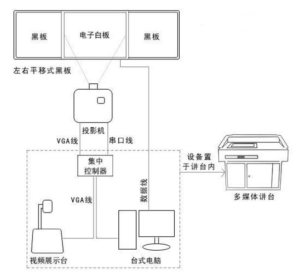 计算机 1 台 控制图像切换 控制投影机进行图像切换 影碟机 1 台 ir